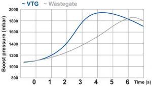 Boost pressure comparison - VGT vs. Wastegate