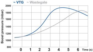 Boost pressure comparison - VGT vs. Wastegate