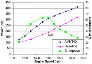 Engine power comparison - VGT vs. Wastegate