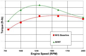 Engine torque comparison - VGT vs. Wastegate