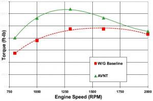 Engine torque comparison - VGT vs. Wastegate