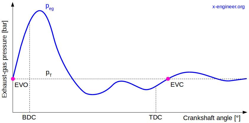 Exhaust-gas pressure wave