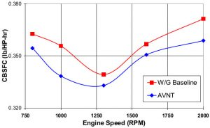 Fuel consumption comparison - VGT vs. Wastegate