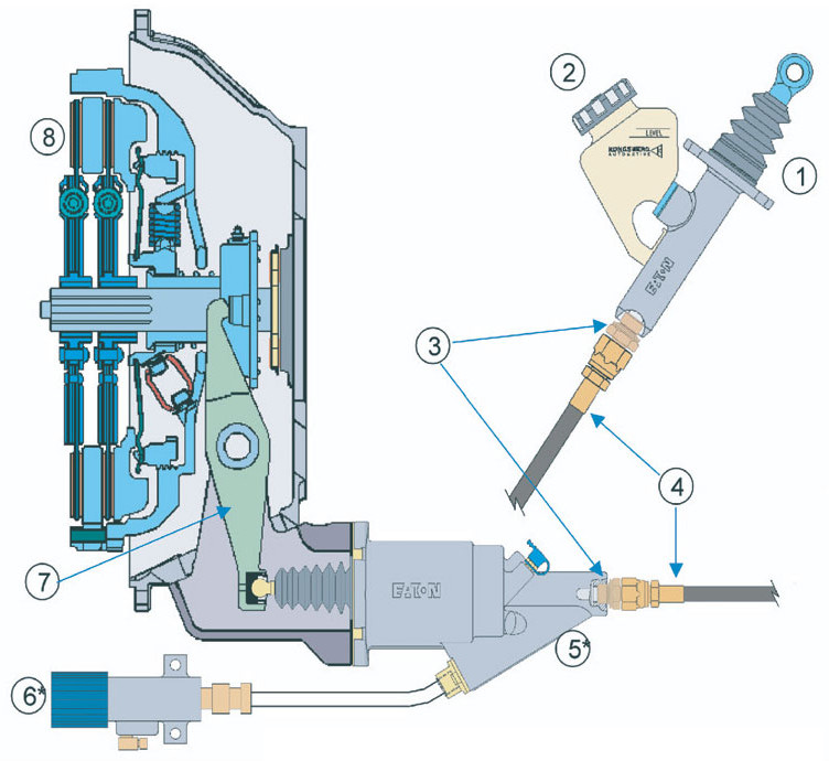 Hydraulic clutch actuation system - components
