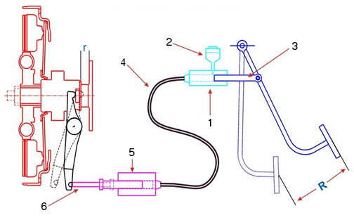 Hydraulic clutch actuation system - schematic