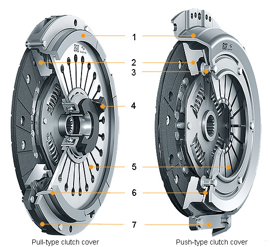 Push-type and pull-type clutch
