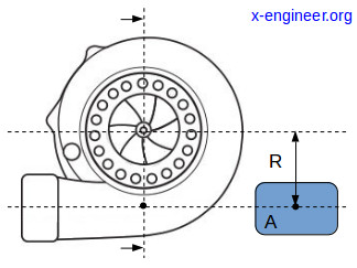 Turbocharger A/R ratio (1)