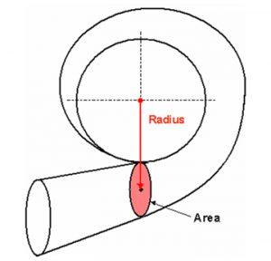 Turbocharger A/R ratio (2)
