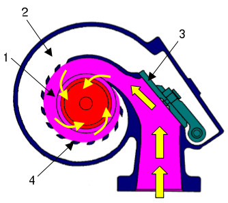 Variable flow turbocharger (VFT) - low flow rate