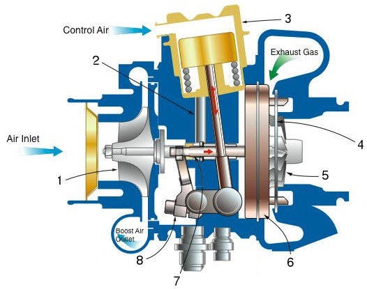 Moving wall variable geometry turbocharger (VGT) - operation