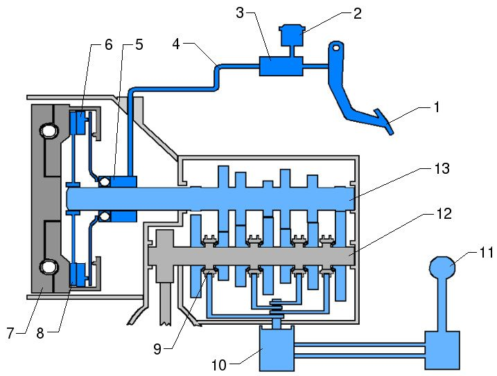 Main components of a manual transmission (MT)