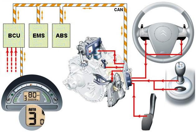 Sensodrive (AMT) - system architecture