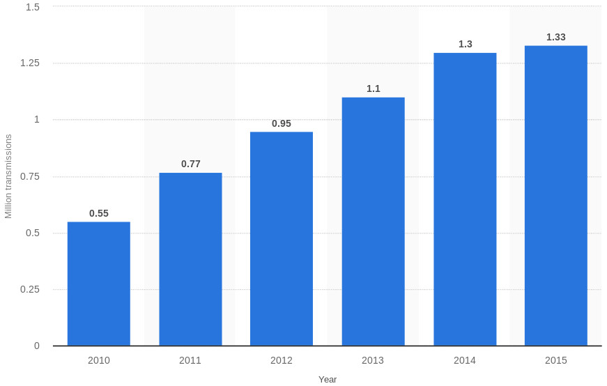 AMT forecast for automobile production worldwide from 2010 to 2015 (in millions)