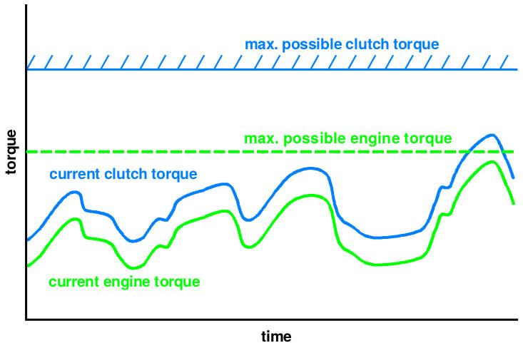 Engine torque tracking