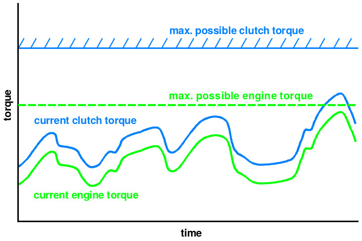 Engine torque tracking