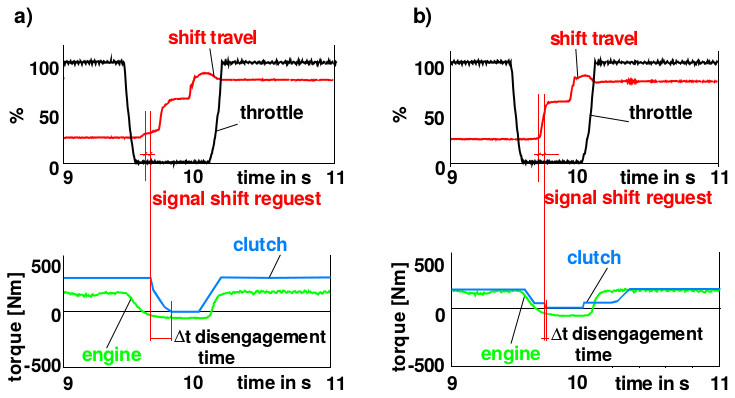 The gear shift process