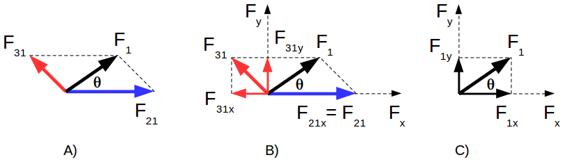 Electrical charge - forces