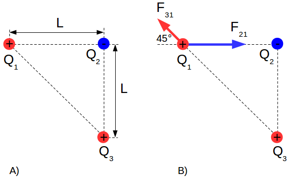 Electrical charges - forces interaction