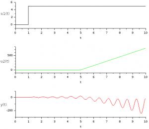 Scope 1 plot