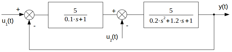 System with two input signals