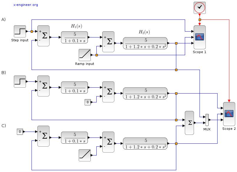 Transfer functions - Xcos block diagram