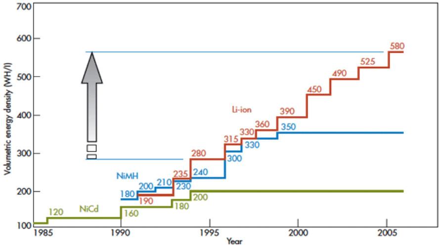 Battery cells energy density evolution for different chemistry
