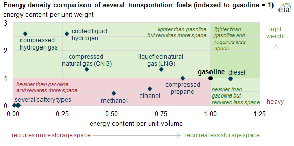 Energy density comparison of several transportation fuels