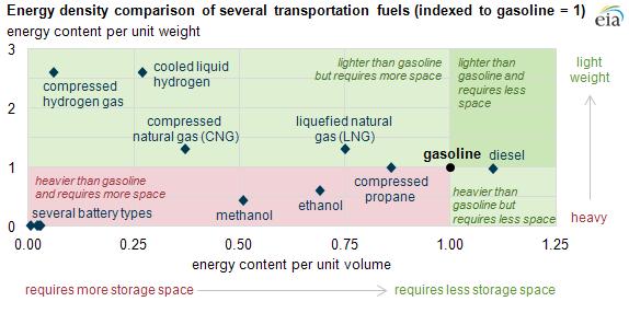 Energy density comparison of several transportation fuels