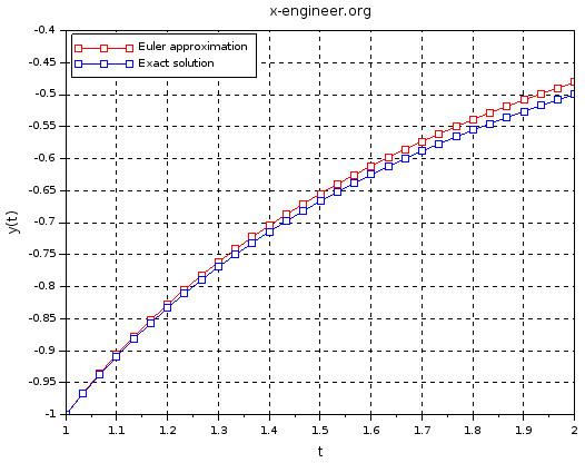 Euler integration method - example 1 (30 steps)