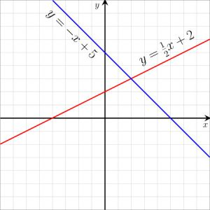 Example of line equations