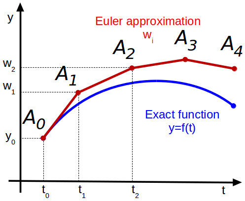 Graphical representation of Euler integration method
