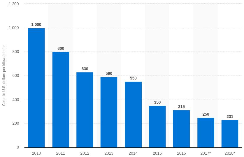 Lithium-ion battery pack costs worldwide between 2010 and 2018 (in U.S. dollars per kilowatt hour)
