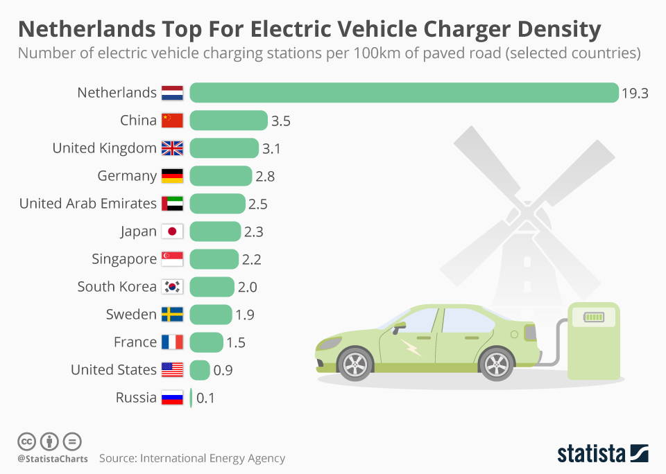 Number of electric vehicle charging stations per 100 km of paved road