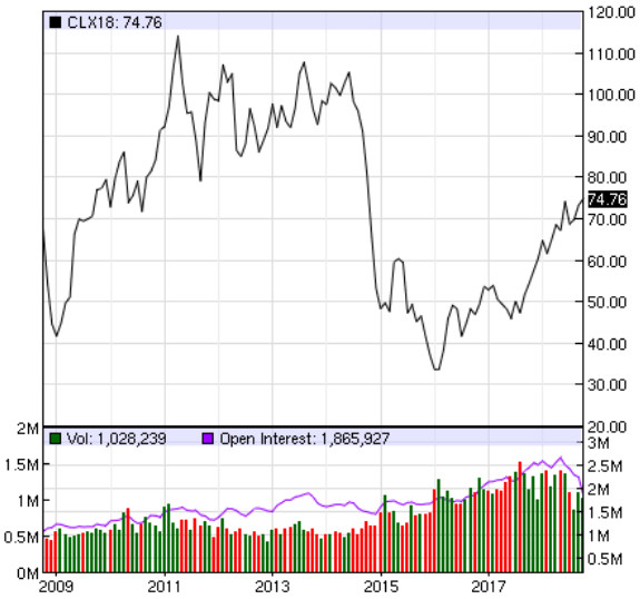 Oil price (WTI crude) at New York Stock Exchange