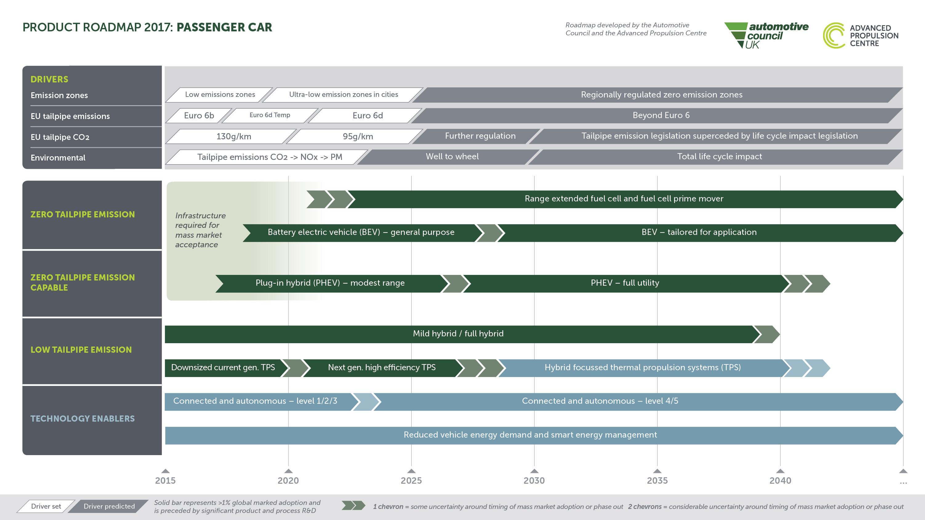 Passenger car low carbon technology roadmap (2017)