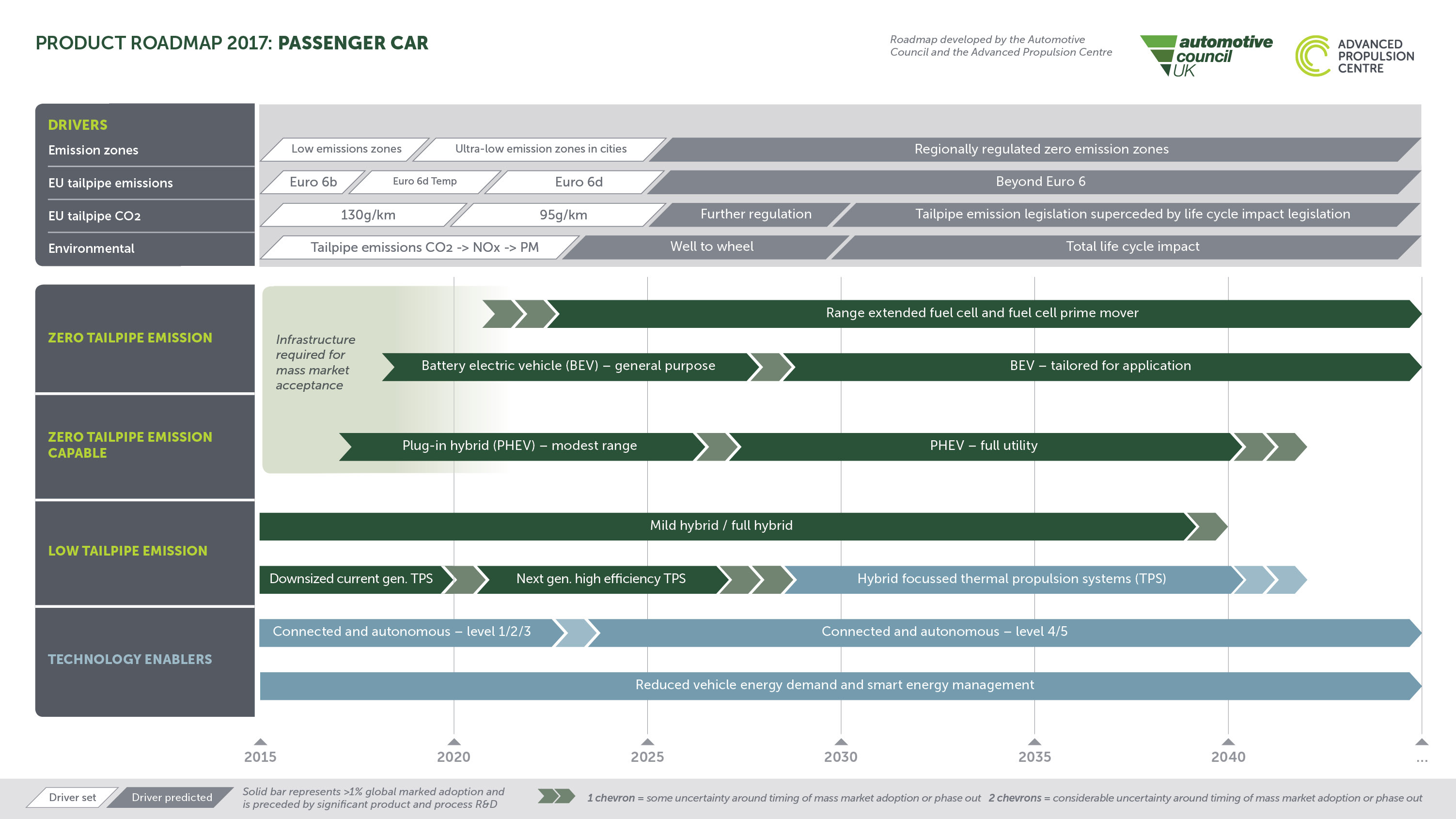 Passenger car low carbon technology roadmap (2017)