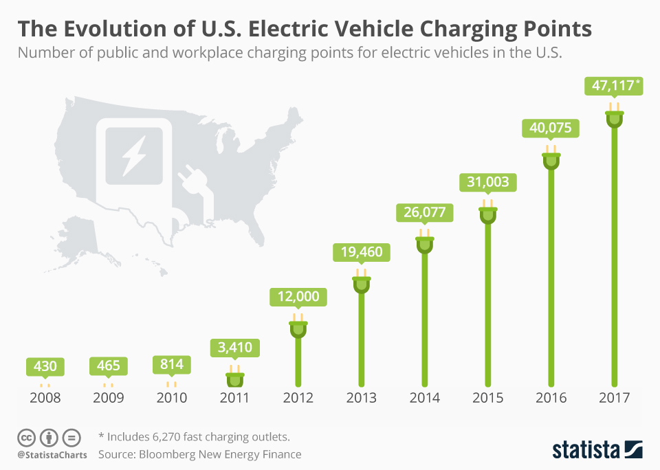 The Evolution Of U.S. Electric Vehicle Charging Points