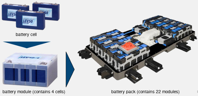 Battery pack (modules and cells)