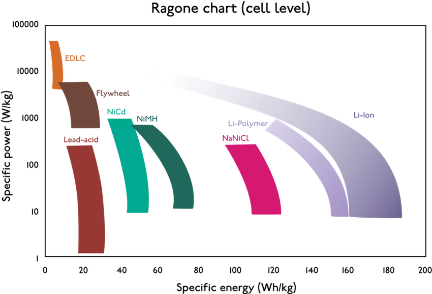 Ragone diagram cell level adapted from Van Den Bossche 2009