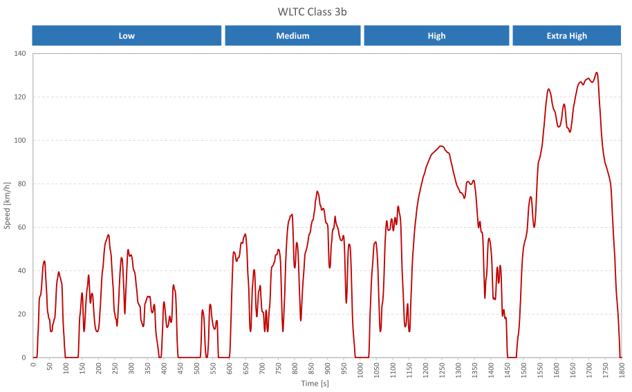 Speed profile for WLTC Class 3 driving cycle