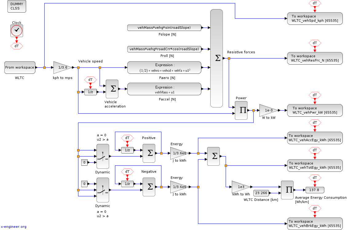Xcos block diagram for WLTC energy consumption