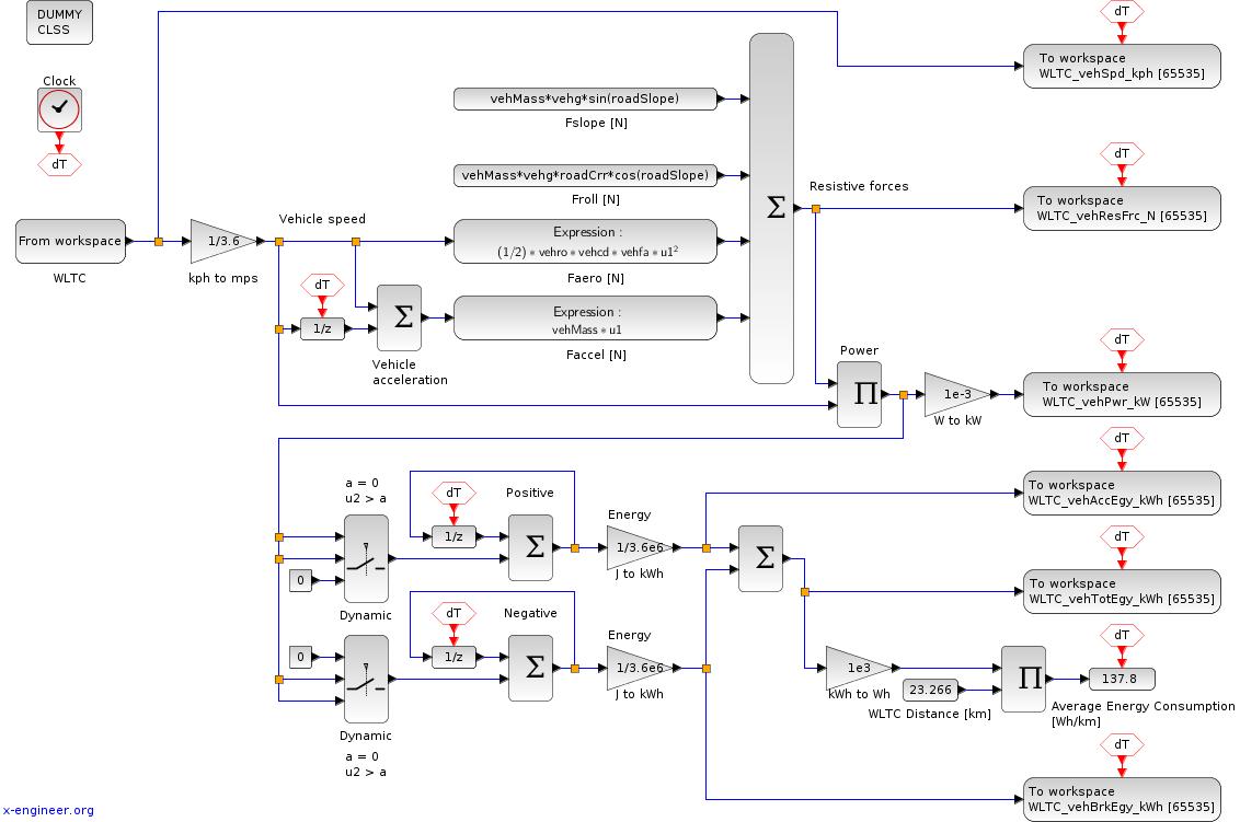 Xcos block diagram for WLTC energy consumption