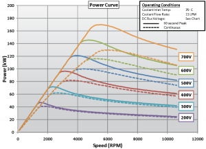 BorgWarner HVH250 electric motor power curve