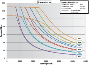 BorgWarner HVH250 electric motor torque curve