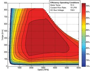 BorgWarner HVH410 electric motor efficiency