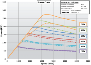 BorgWarner HVH410 electric motor power curve