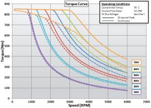 BorgWarner HVH410 electric motor torque curve
