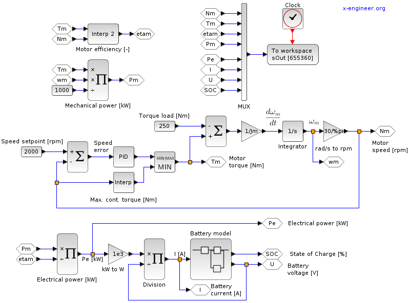 Electric motor and battery (speed control, with load) - Xcos block diagram