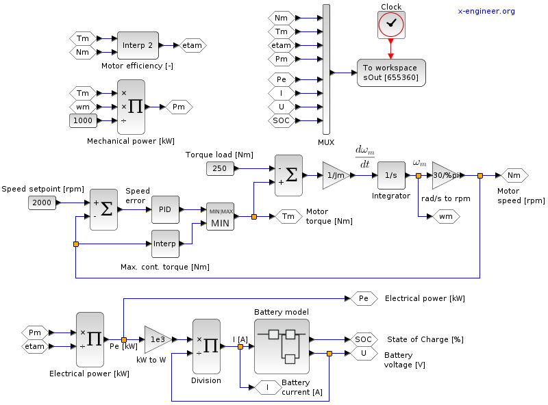 Ev Design Electric Motors X Engineer Org