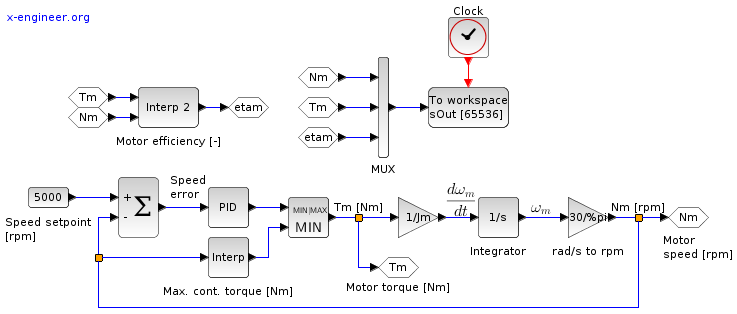 Electric motor (speed control, no load) - Xcos block diagram